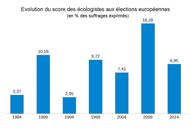 scores-ecolos-elections-europeennes-petit